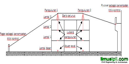 pengukuruan-kolom-gedung