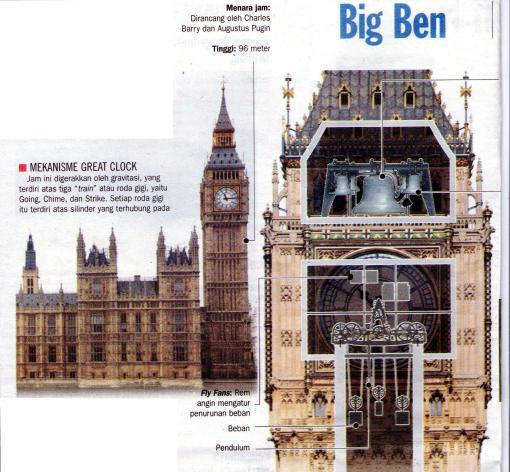 Menara Jam London Big Ben