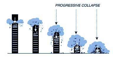 Keruntuhan gedung WTC