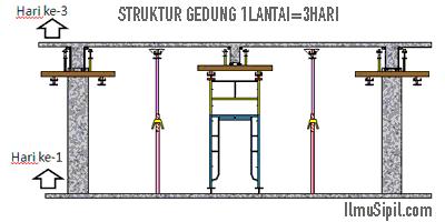buat struktur gedung