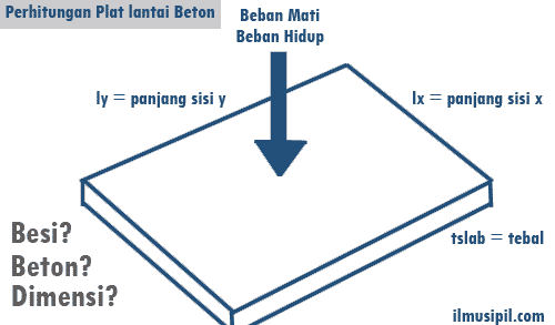 perhitungan plat lantai beton