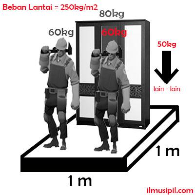 beban lantai 250 kg per m2