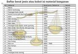 Daftar berat jenis atau bobot isi material bangunan