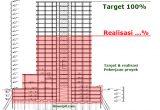 target dan realisasi proyek