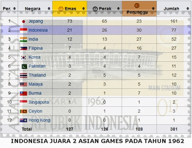 Indonesia Juara  Asian Games Ilmusipil Com
